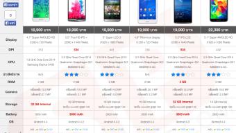 [Review] Sony Xperia Z3 Compact เรือธงไซส์มินิสุดคุ้ม สเปคจัดเต็มไม่แพ้ Z3