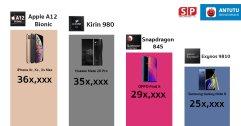เผยคะแนน ชิป Apple A12 Bionic ใน iPhone Xr , Xs และ Xs Max คะแนน Antutu พุ่ง 360,000 !!