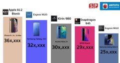 เผย คะแนนชิป Exynos 9820 ที่จะอยู่ใน Samsung Galaxy S10 ทำคะแนนแซง Mate 20 !!