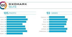 HUAWEI Nova 6 5G ได้คะแนนกล้องหน้าจาก DxOMark เป็นอันดับ 1