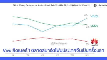 Vivo ยึดเบอร์ 1 ตลาดสมาร์ตโฟนประเทศจีนเป็นครั้งแรก