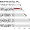 ผล Benchmark จากตัวประมวลผลของ Huawei กราฟฟิคดีกว่า Tegra 3 เเละ Exynos 4210