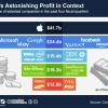 ชาร์ตเทียบผลกำไรพบ Apple บริษัทเดียว ยังสูงกว่า Microsoft+eBay+Google+Yahoo+Facebook+Amazon