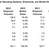 ส่วนเเบ่งในตลาด Android เพิ่มสูงขึ้นเป็น 75% ในไตรมาส 3 โตขึ้นเกือบ 100% จากปีที่เเล้ว