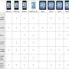 มาตรวจสอบกันว่าอุปกรณ์ iDevice ในมือจะใช้งานฟีเจอร์เด่นตัวใดใน iOS 7 ได้บ้าง