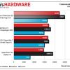 ผลเบนช์มาร์ก NVIDIA Tegra K1 ทิ้ง Snapdragon 800 และ Apple A7 หายห่วง