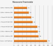 ในเมื่อสมาร์ทโฟนความเร็ว 1 GHz เท่ากัน เเล้วอะไรคือตัวตัดสินความเเรง?
