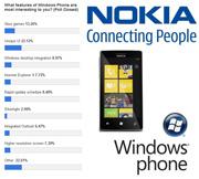 ผลโหวต!!! ชอบอะไรใน Windows Phone 7 มากสุดจาก Nokia