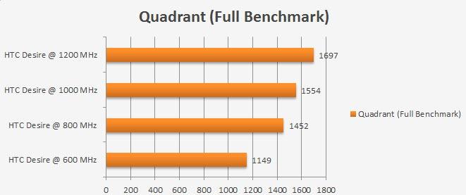 oc quadrant
