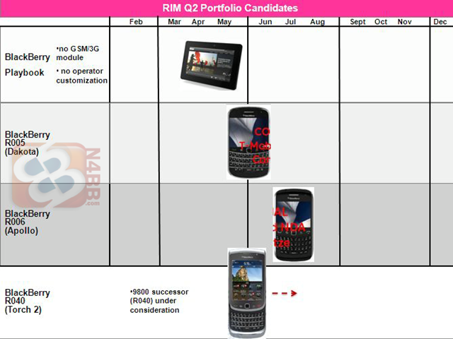 2011-BlackBerry-GSM-Roadmap