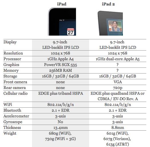 iPad iPad 2