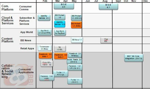 rim-blackberry-2011-software-roadmap