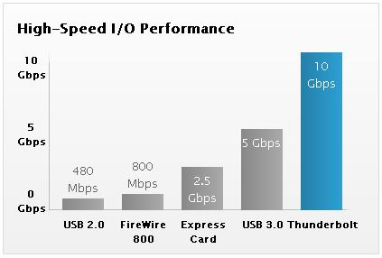 Thunderbolt USB3 Speeds
