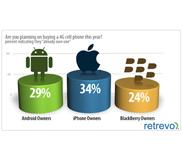 อย่างฮา!!! คนที่ใช้ iPhone 4 จำนวน 34%, Android 29%, BlackBerry 24% คิดว่าตัวเองใช้ 4G อยู่