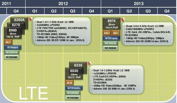7 5 2011qualcommroadmap