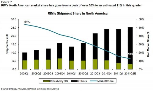 RIMM_marketshare_decline-640x382