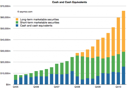 applecashchart-500x349