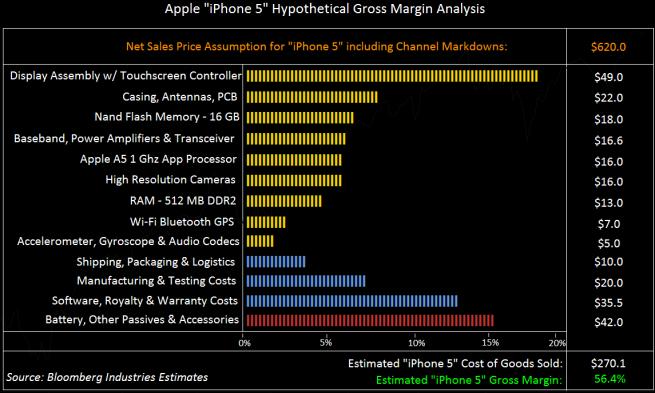 ต้นทุน iPhone 5 ที่จะมาใหม่นึ้อยู่เเค่ประมาณ 8100 บาท