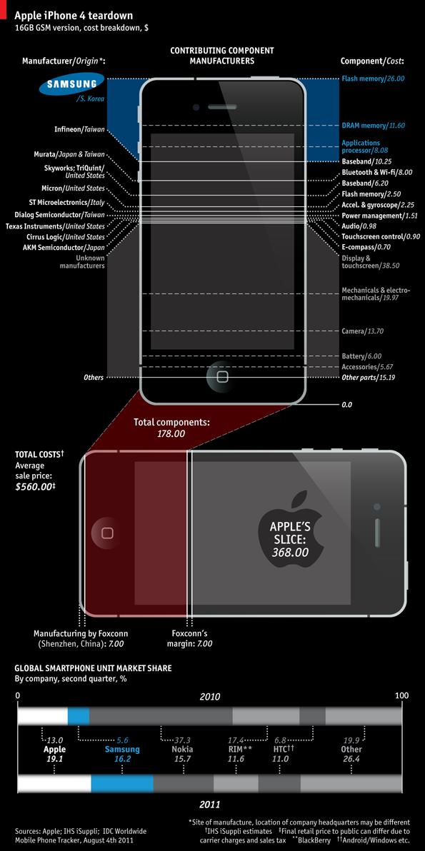 หลักฐานมันฟ้อง! iPhone 4 หนึ่งเครื่องมีของจาก Samsung ถึง 1/4