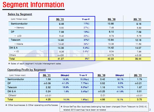 ผลประกอบการ Samsung ไตรมาสสาม : ขายได้มากเเต่ได้กำไรน้อย