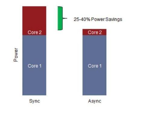 async-s4