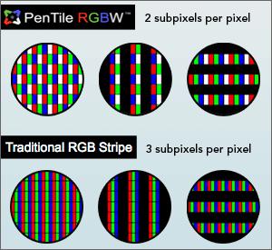 sub-pixel