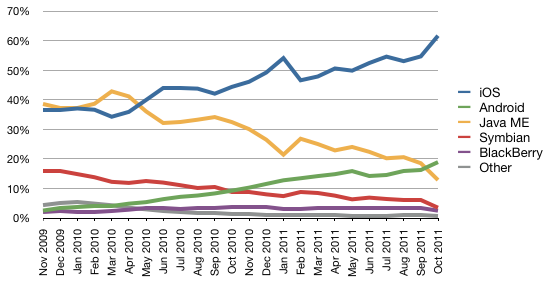 mobile_web_marketshare_oct11