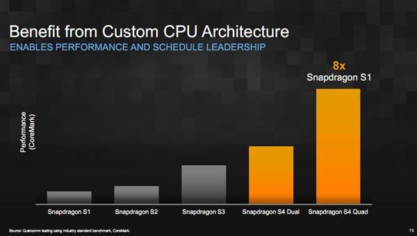 snapdragon-s4-custom-cpu