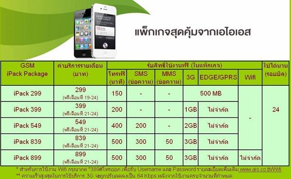 โปรโมชัน iPhone ของ AIS ออกเเล้ว  ทุกเเพคเกจอันลิมิตลดความเร็ว 3G เหลือ 64 kbps ต่อเเถวได้ตั้งเเต่สองทุ่ม รับเครื่องเที่ยงคืนถึงตีสาม