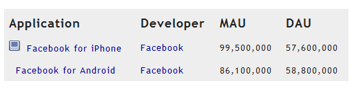 Facebook for Android มียอดผู้ใช้รายวันมาแรงแซง Facebook for iPhone ไปซะแล้ว