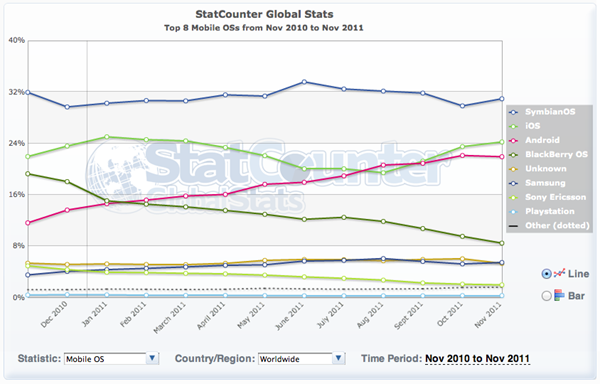 global-statcounter-mobile-os-201111