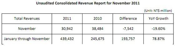 ยอดขาย HTC เดือนพฤศจิกายนลดฮวบเกือบ 20% จากปีก่อน แต่โดยรวมยังสวย