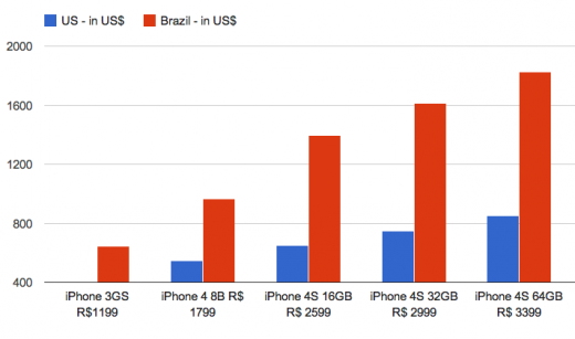 iphone-pricing-us-vs-brazil