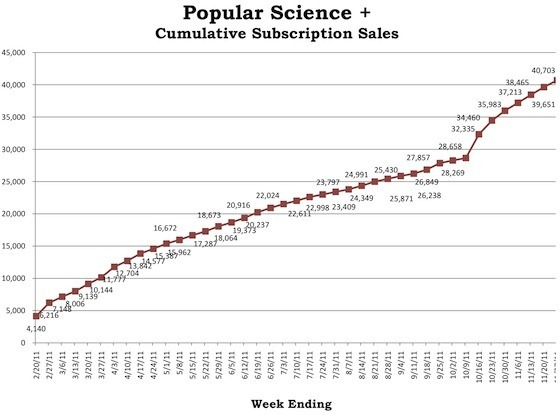 popular_science_newsstand_subs