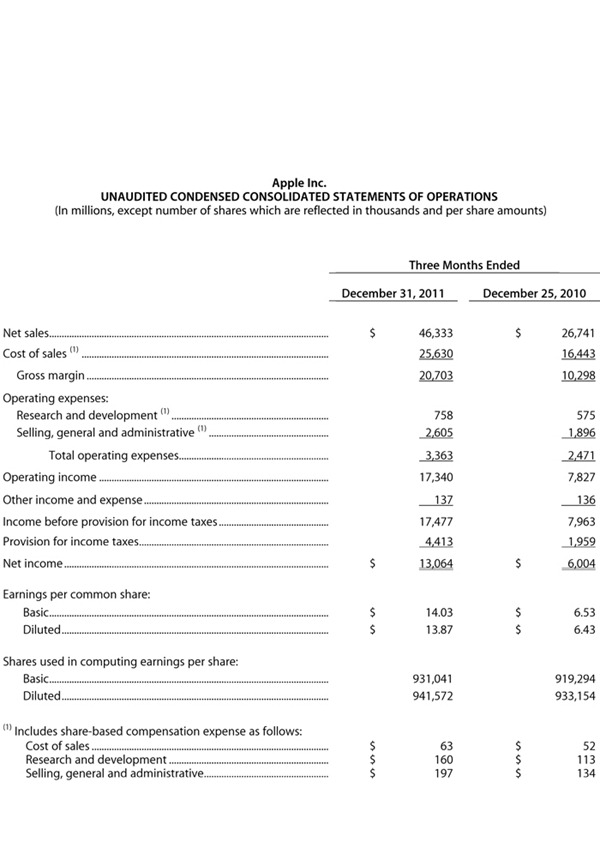 Microsoft Word - 12-01-24 FY 12 Q1 Financials.docx