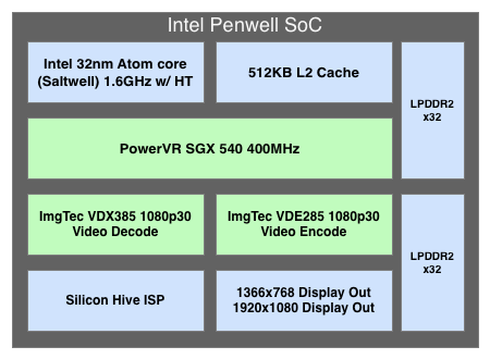 Intel เผยแล้ว Atom Medfield จะใช้ GPU เป็น PowerVR SGX 540