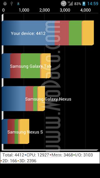 ผลเทส Quadrant ของ LG X3 หลุดมาแล้ว แรงสมกับเป็นชิป Tegra 3