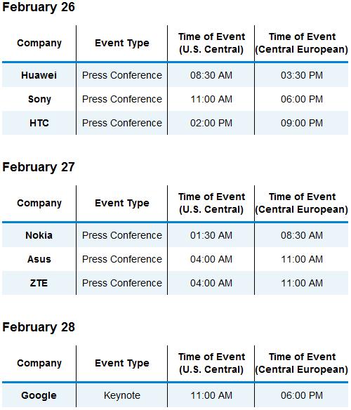 เผยผังขึ้นเวทีของแต่แบรนด์ประจำงาน MWC 2012: วันแรกมี HTC, Sony และ Huawei