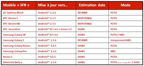 sfr-android-updates