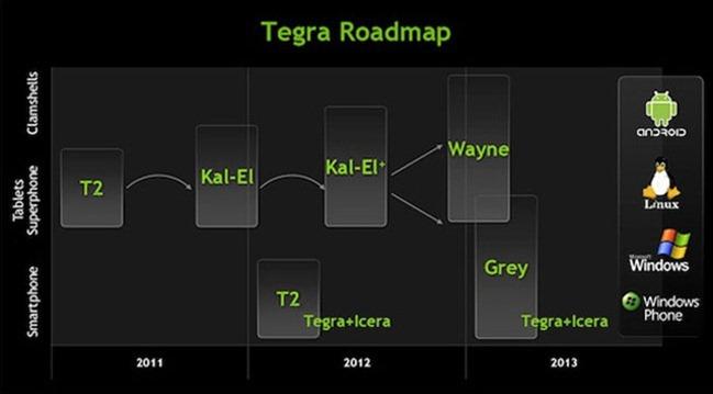 NVDA_Tegra_RoadmapGrey
