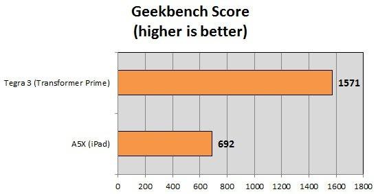 geekbench-score