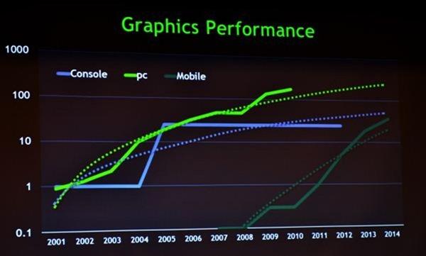 Nvidia คาด GPU บนมือถือจะเทียบเท่า Xbox 360 ในสองปีข้างหน้า