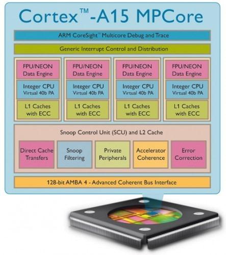 ARM เปิดตัวชิปใหม่ 4 คอร์ Cortex-A15 เตรียมลงตลาดปลายปี