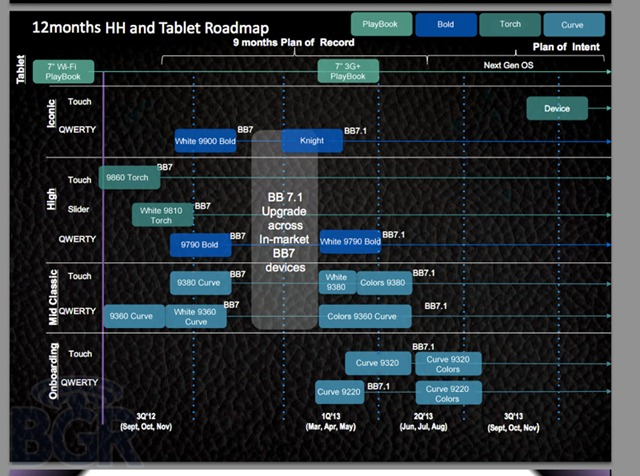 blackberry-roadmap-2012-bgr-1