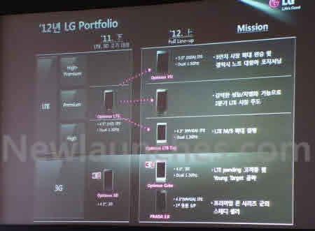 LG เตรียมออกมือถือ Flagship รุ่นใหม่ D1L ใช้ Snapdragon S4 หน้าจอ 4.7 นิ้ว