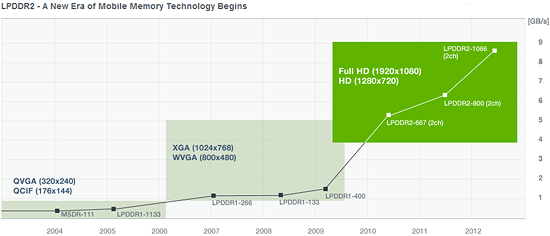 samsung_lpddr2_growth