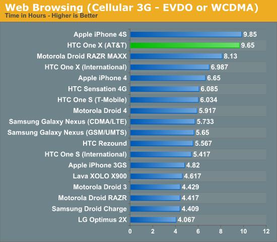 วัดกันตรงๆ ระหว่าง NVIDIA Tegra 3 กับ Snapdragon S4 ใน HTC One X เครื่องเปล่ากับเครื่อง AT&T