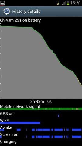พรีวิว Samsung Galaxy S III เเบบ 24 ชั่วโมงเเรก : ความเร็ว จอ เเละ เเบตเตอรี่