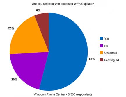 โพลชาว Windows Phone เผยชัด แฮปปี้กับการอัพเดตเป็น Windows Phone 7.8