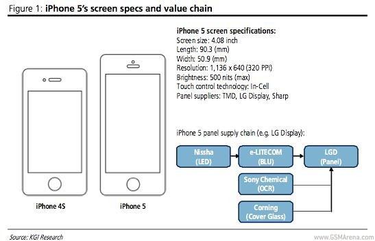 ข่าวลือ iPhone 5 มาอีกครั้ง คราวนี้จอ 4.1″ ความละเอียด 1136 x 640
